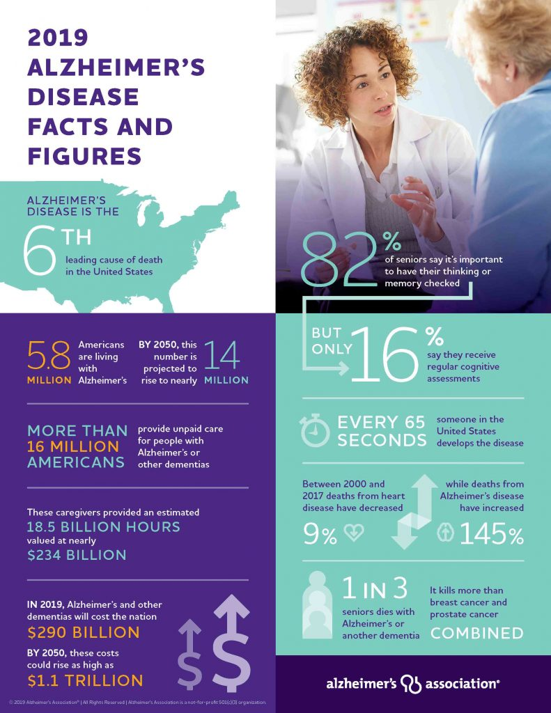 alzheimers-facts-and-figures-infographic-2019